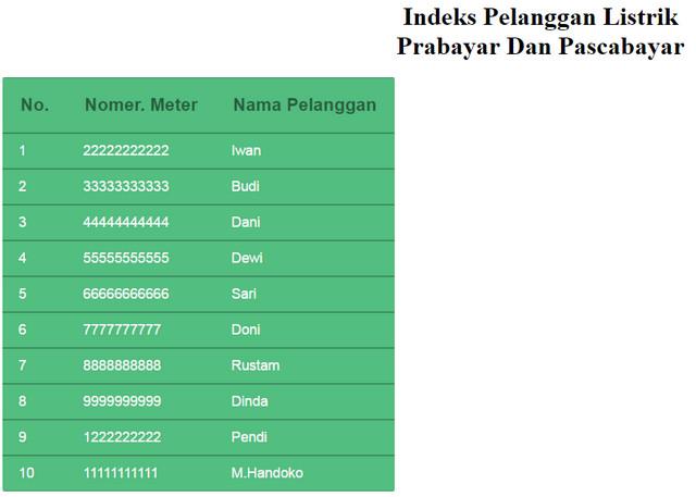 Panduan Membuat Indeks Pelanggan Listrik PLN Prabayar Dan Pascabayar Dengan HTML Dan CSS Untuk Bisnis PPOB